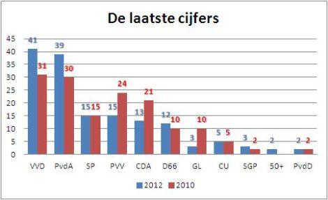 CIJFERS+verkiezingen+12+sept.+2012.jpg